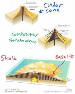 Volcanism Diagrams