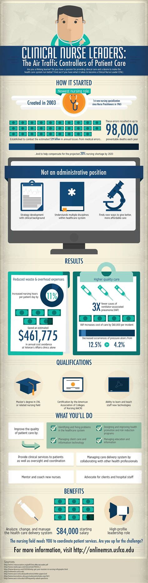 infographic clinical nurse leaders nurseslabs