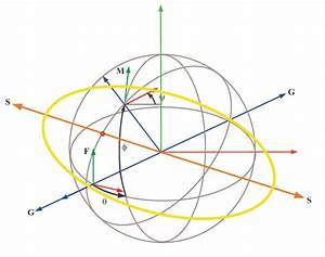 The Hoop  Fixed Axis G  Rotation Axis S  And The Design