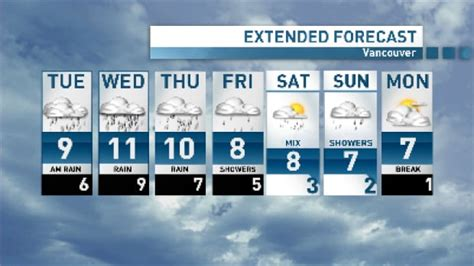 Vancouver Canada Weather Forecast