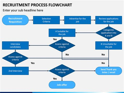 recruitment process flowchart powerpoint template   sketchbubble