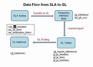 Oracle Apps  Inventory Subledger Accounting  Sla  Data
