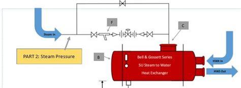 Heat Pressure Diagram by Why Use Low Steam Pressure Steam Heat Exchanger Basics