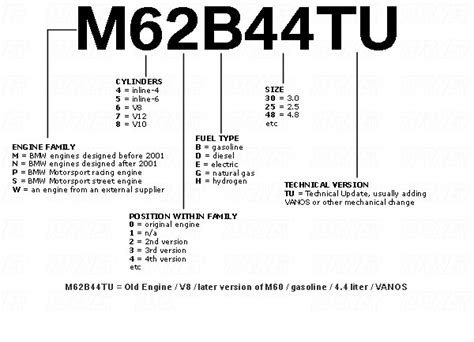 Bmw All Engine Codes List Wiring Diagrams