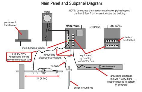 internachi inspection graphics library electrical 187 service 187 panel diagram jpg