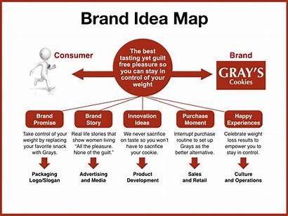 Idea Strategy Roadmap Touchpoints Plan Map Brands