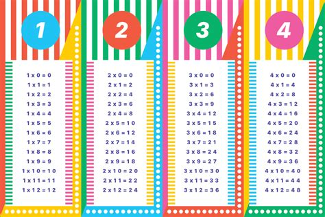 colourful times tables paperzip