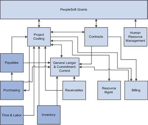 integration process flows  peoplesoft grants