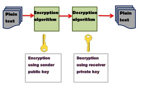 With understanding bitcoin, expert author pedro franco provides finance professionals with a complete technical guide and resource to the cryptography, engineering and economic development of bitcoin and download product flyer is to download pdf in new tab. Definition Of Integrity Cryptography - definitoin