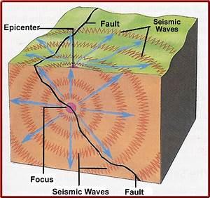 Key Termsearthquake