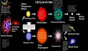 Life cycle of the stars - MY Site