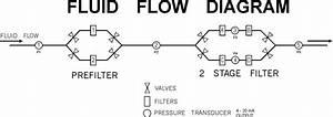 Wilkerson Instrument Company Inc   U2013 Blog  U00bb 20801 Fluid