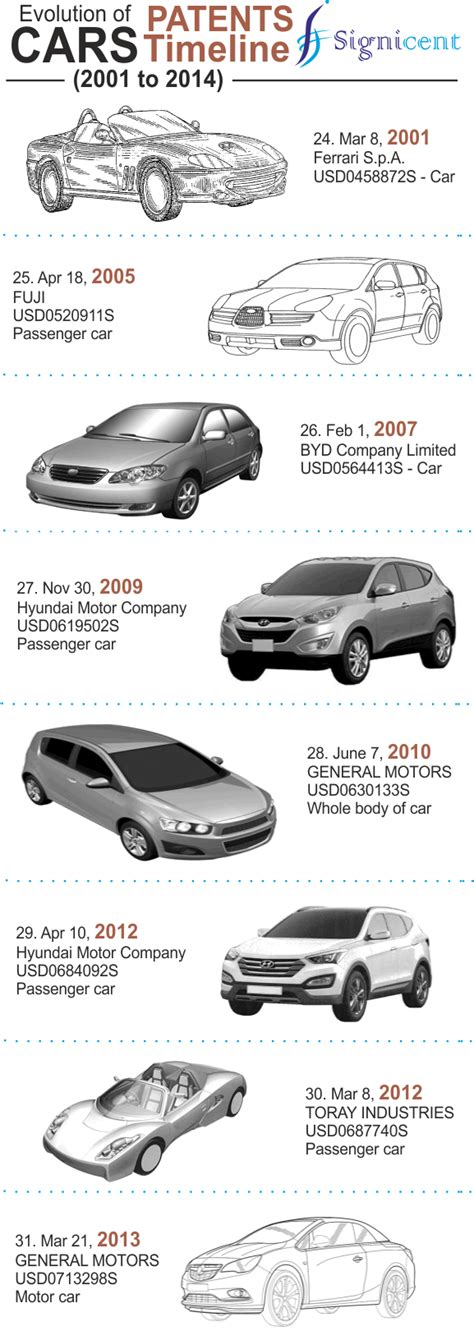 Evolution Of Cars Time by Patents Timeline Evolution Of Cars In Last 100 Years