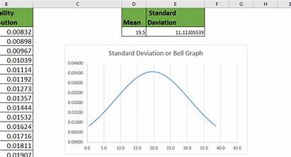 Deviation Standard Graph Excel Example Spread Higher