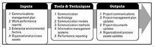 Chapter 17  Executing Communications Management
