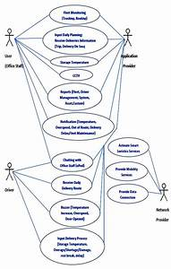 Use Case Diagram Of Smart Logistics Services Iv  Interview