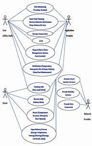 Use Case Diagram Of Smart Logistics Services Iv  Interview