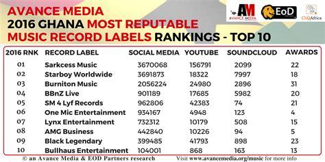 Sarkcess Music Ranks 2016 Most Reputable Music Record