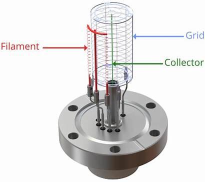 Gauge Ion Does Principle Pressure Diagram Gauges