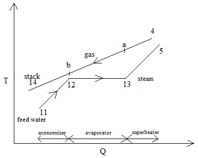Pinch Point Diagram by T Q Diagram Of Simple Gas Turbine Cycle Using Single