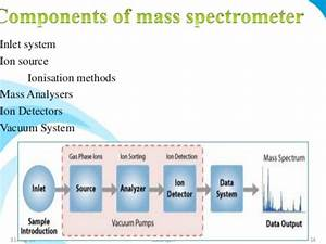 Mass Spectroscopy  Ionization Techniques And Types Of Mass Analyzers