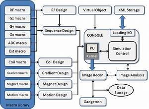 2 Platform Overview