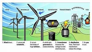 Wind Turbine Usage Diagram