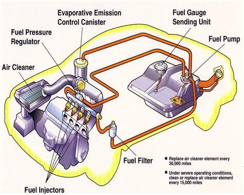 Basic Car Parts Diagram Fuelinject Bytes