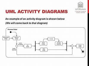 28 Best Images About Uml  Activity Diagram On Pinterest