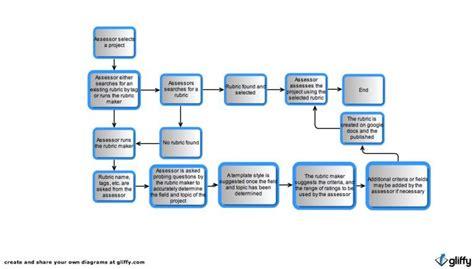Flow Chart Template Word Flow Chart Template Word Bravebtr