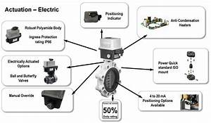 Durapipe Uk - Products - Actuated Valves