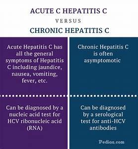Difference Betw... Hepatitis C Symptoms