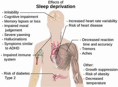 Sleep Deprivation Effects Health Mental Risks Physical