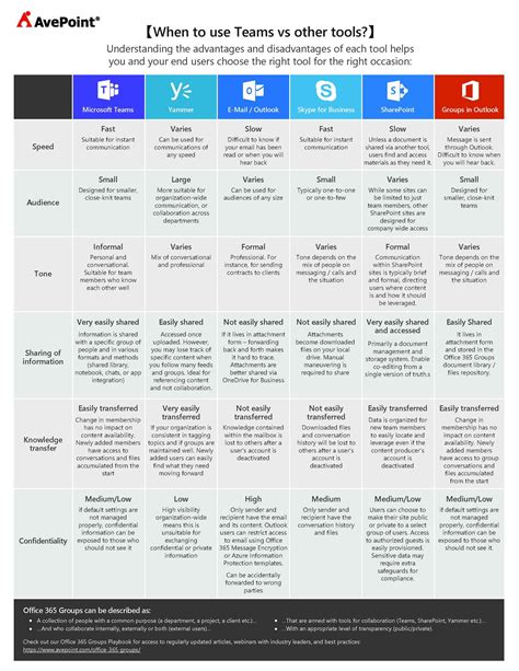 Office 365 Outlook How To Use by When To Use Office 365 Teams Vs Other Tools 2017