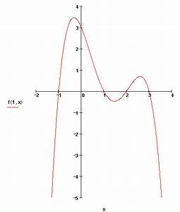 Achsensymmetrie Berechnen : bung zur eigenschaften von funktionen 2 ~ Themetempest.com Abrechnung