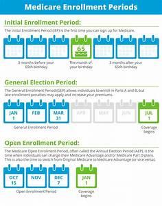 Medicare Eligibility Age Chart Medicare Part D Open Enrollment When Does It Start For 2019