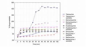 Availability Of Tetracyclines In Presence Of Ranitidine