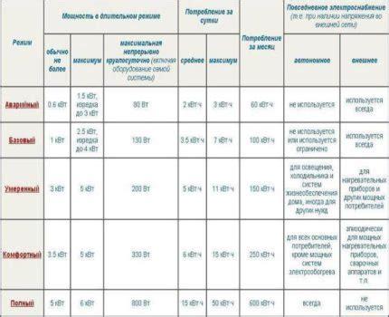 Калькулятор расчета потребления электроэнергии бытовыми приборами онлайн