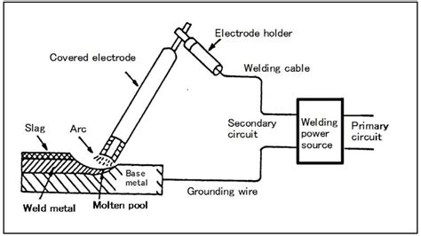 Stick Weld Diagram by Best Stick Welder Reviews Of 2019 Why Stick Is Better