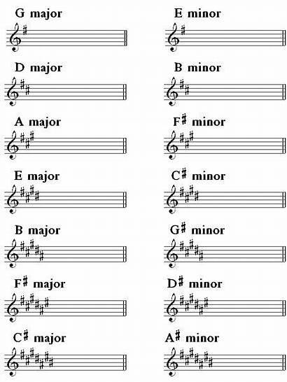 Keys Key Minor Relative Minors Signatures Majors