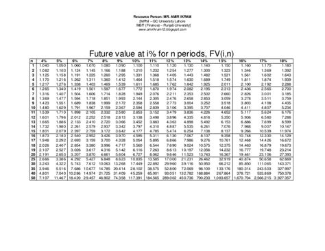 present value of annuity table pv fv annuity tables