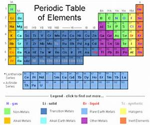 NEW PERIODIC TABLE LEAD FAMILY | Periodic