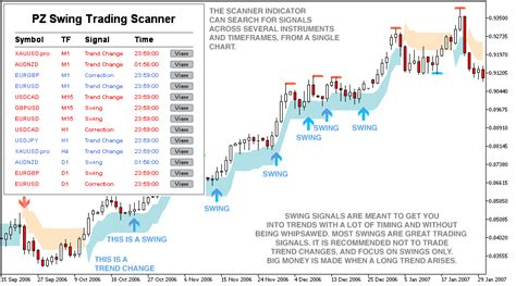 Best Technical Analysis Website Best Technical Analysis Indicators For Swing Trading