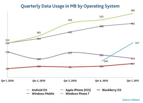 data usage on iphone newswire average u s smartphone data usage up 89 as