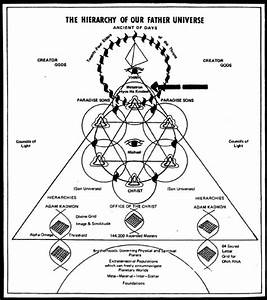 Hierarchy Of Our Father Universe