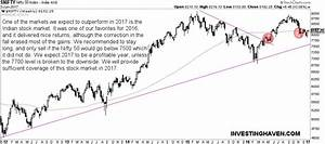 India Stock Market Outlook For 2017 - Investing Haven