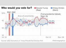 Donald Trump falls behind in the USCLA Times poll, one