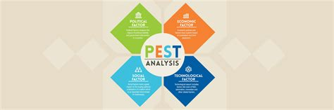 In some swot analyses, there may be some overlap between your opportunities and threats. PEST Analysis - Mageplaza