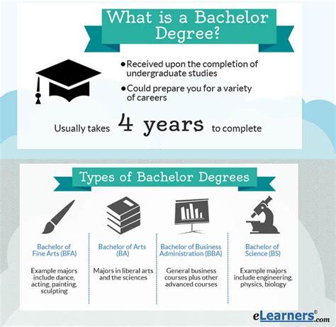 Bachelors Program by Bachelors Degree Programs Elearners