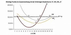 Durchschnittskosten Berechnen : wirtschaft produktion und kosten ~ Themetempest.com Abrechnung